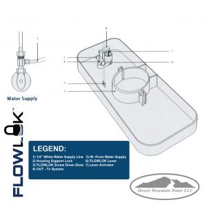 FLOWLOK Leak Detector