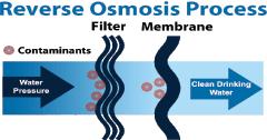 reverse-osmosis-process